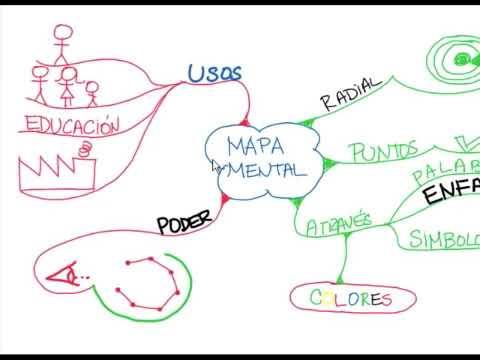 Mapas Mentales: Qué es un mapa mental