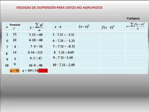 medidas de dispersión para datos no agrupados.mp4