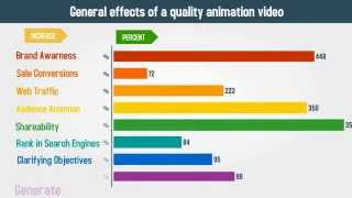 Using Animation / Explainer Videos As a Marketing Tool