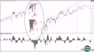 Индикатор прибыли и индикатор приносящий прибыль