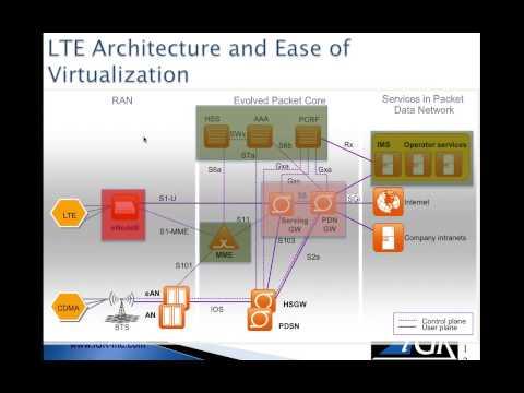LTE: Building next-gen application services for mobile telecoms