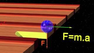 Chaos3 Un peu de mécanique :  La pomme et la lune