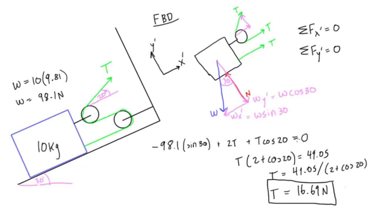 Fixed Pulley Equation : Examples of a pulley system images