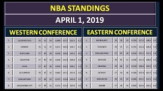 NBA Scores & NBA Standings on April 1, 2019