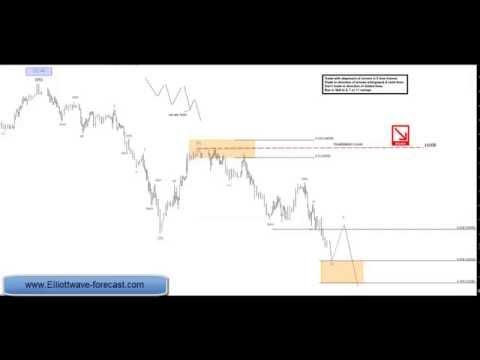 Nikkei Futures Elliott Wave Analysis 10.9.2014