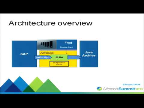 Alfresco Summit 2013:  ELBA - Governance and Collaboration for Construction at Stadtwerke Munich
