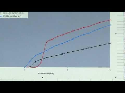 Modified Fuel Injectors -  A Comparison