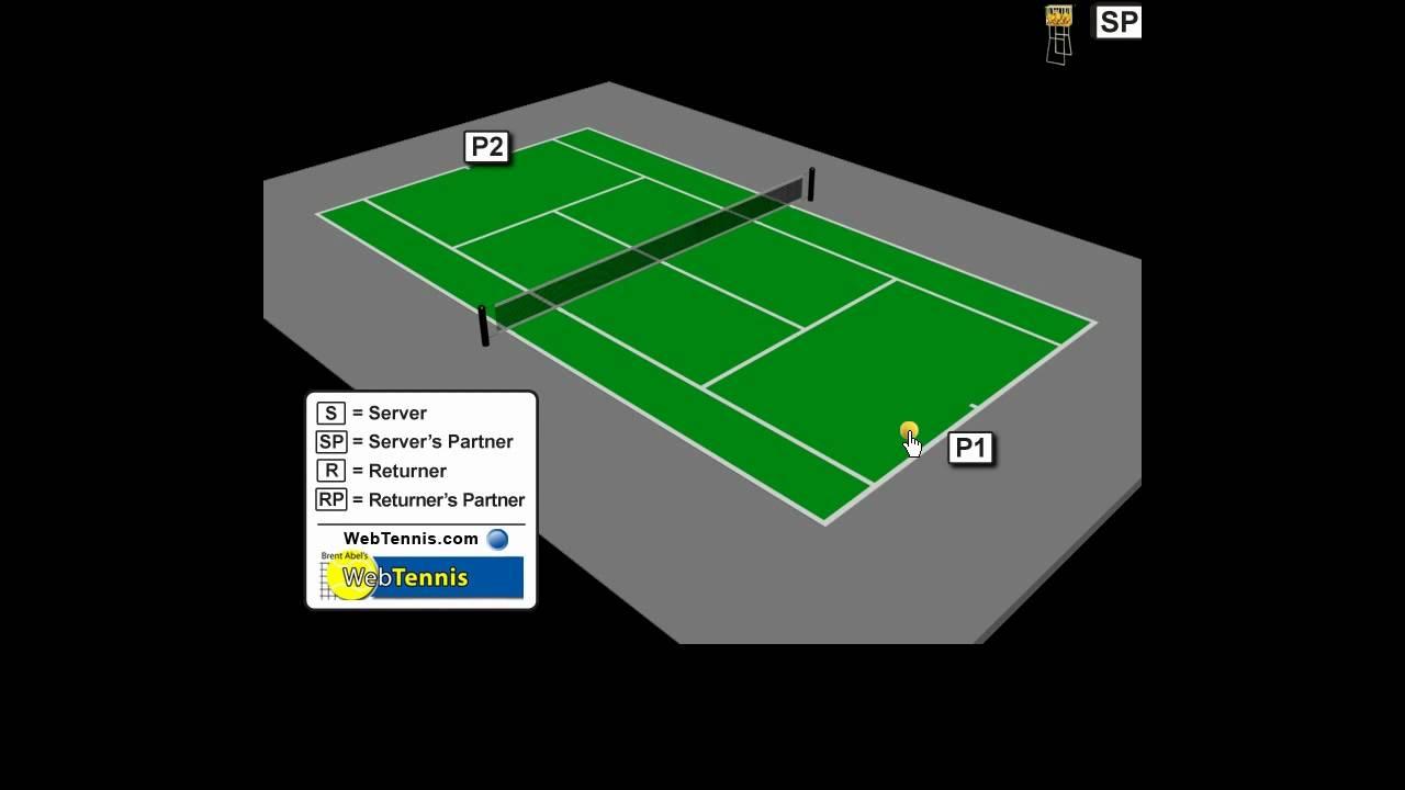Forehand And Backhand Groundstroke Tennis Forehand Backhand