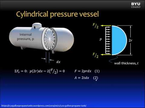 materials science and thin walled pressure vessels