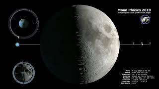 I MOVIMENTI DELLA LUNA NEL 2019 - NASA