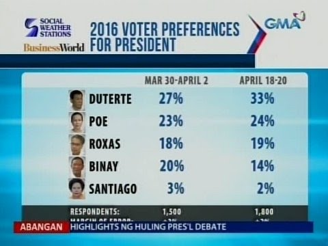 SAKSI: Duterte, nangunguna pa rin sa latest SWS survey