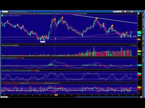 Market Follow Up, Dollar Review, And Gold Update (09-20-11)