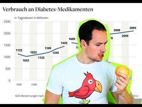 Grapefruit Vs. Medikamente! Armes Deutschland