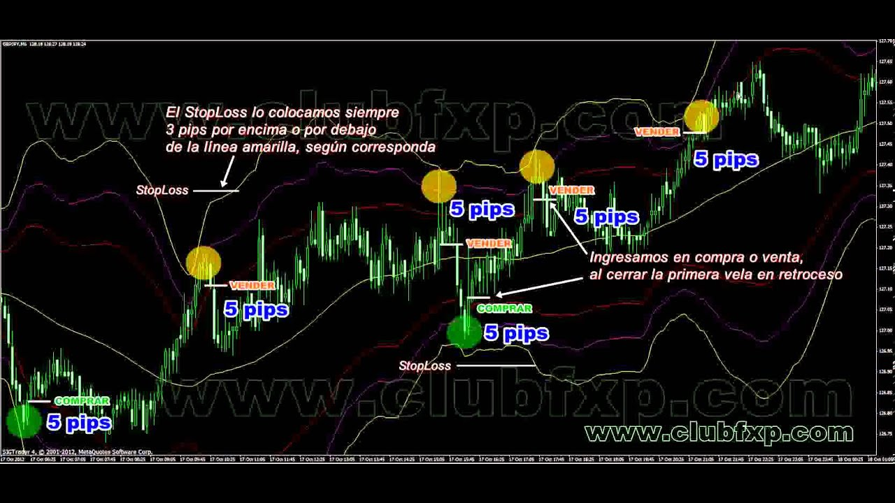 Binary options estrategia