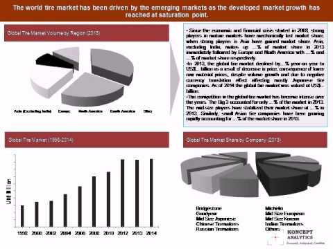 The US Farm Tire Market Report: 2015 Edition  - New Report by Koncept Analytics