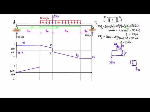 Shear force and bending moment diagram practice problem #2