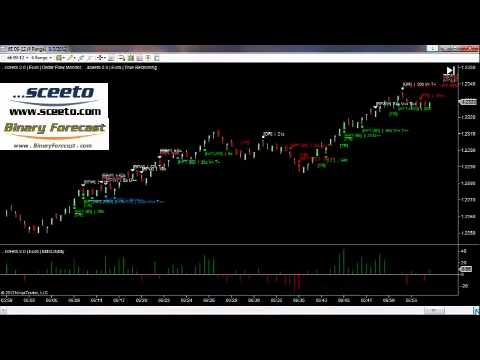 How To Trade And Win Binary Options Daily report 3rd August Euro USD 6E Futures