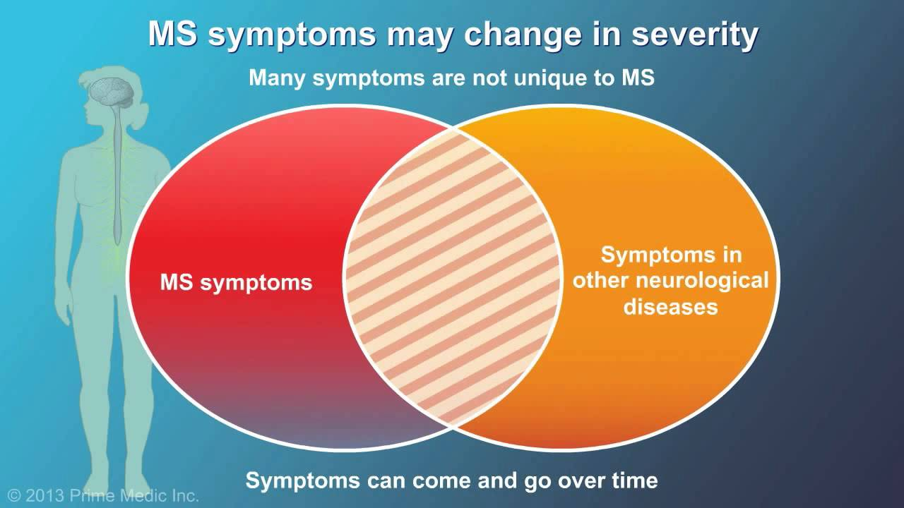 Multiple Sclerosis Symptoms Watch Multiple Sclerosis