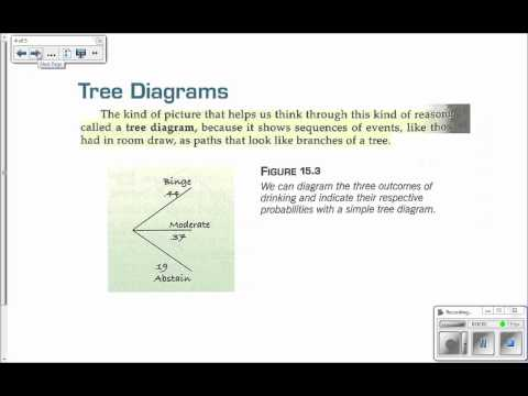 Ch 15 Day 2 Reading - Tree Diagrams