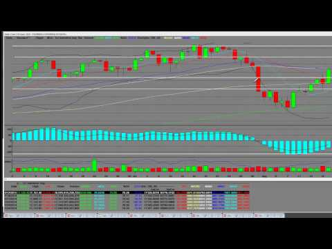 Dow Jones Index Long Term Chart Analysis 2014