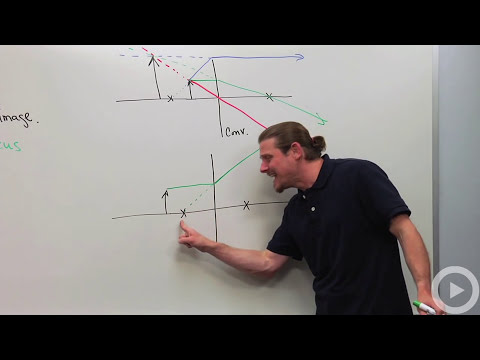 Physics - Ray Diagrams