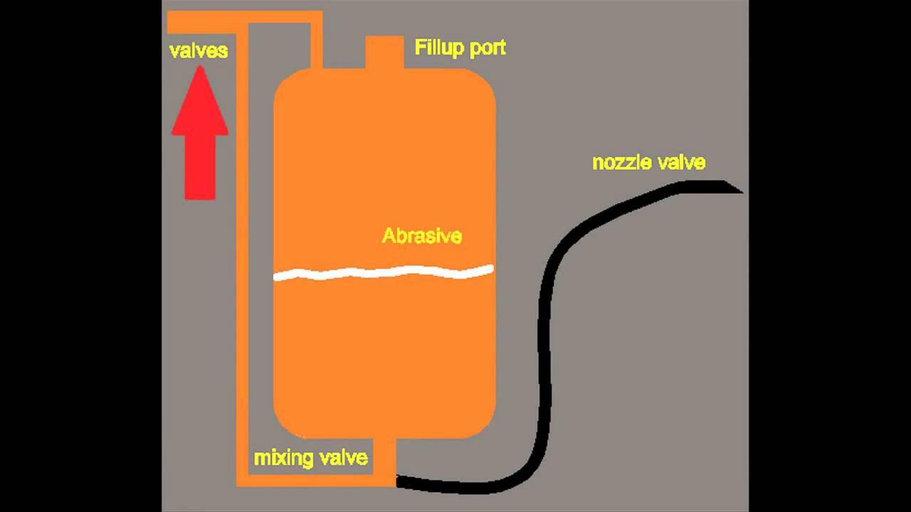 Homemade Pressurized Sandblaster Plans Build