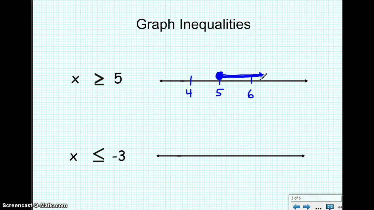 Graphing inequalities on an number line - YouTube