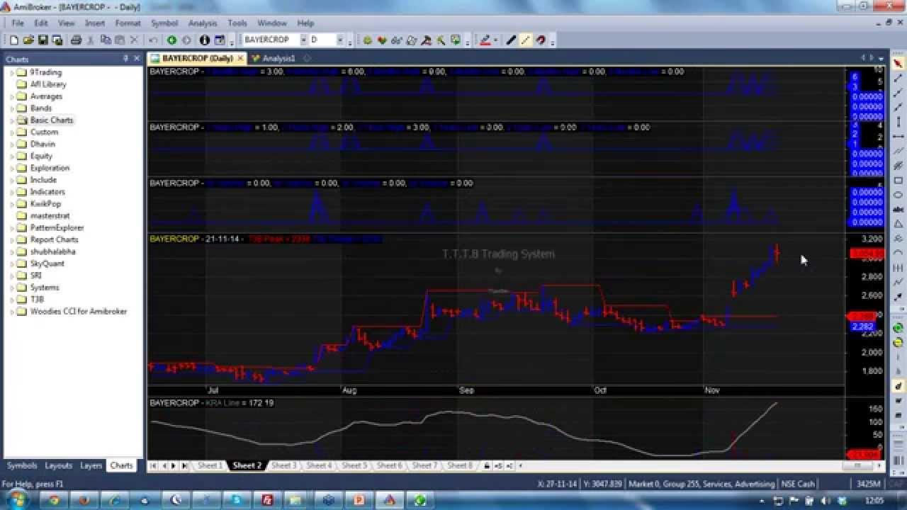 Tttb trading system afl