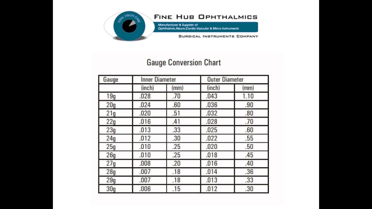 Fantastic automotive wire gauge chart motif the wire magnoxfo famous wire gauge comparison chart crest electrical diagram ideas keyboard keysfo Choice Image