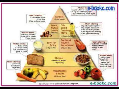 Dash diet meal plans - YouTube