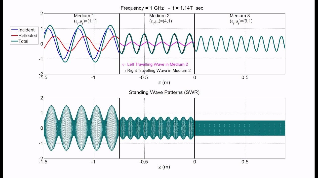 Standing Wave Pattern Standing Wave Patterns in