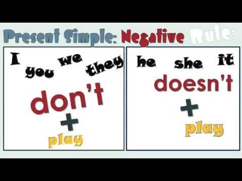 English Present Simple Negative