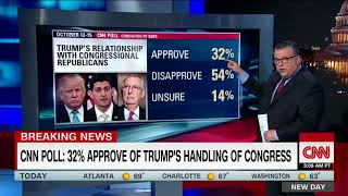 CNN poll: Trump approval rating holds at 37%