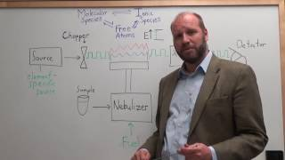 Three minute analytical chemistry - AAS - Atomic Adsorption Spectroscopy