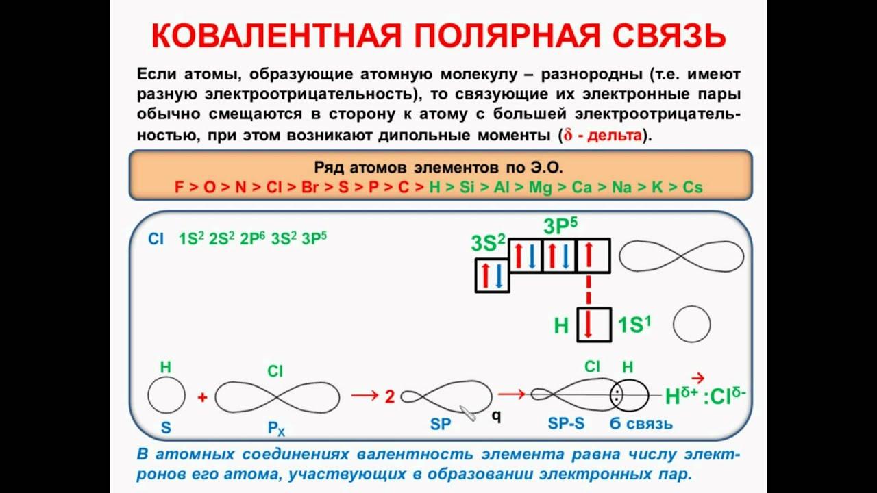 Схемы образования веществ с ковалентной полярной связью