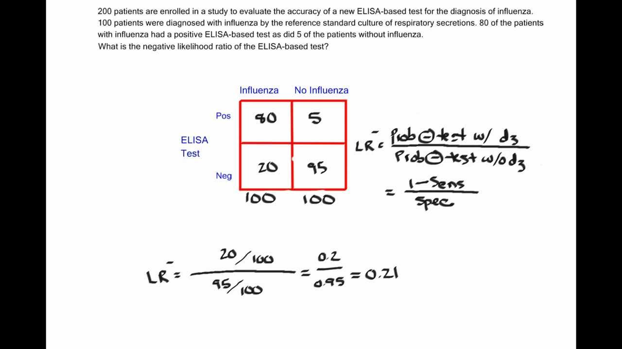 How to Calculate a Negative Likelihood Ratio - YouTube