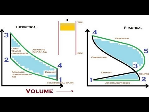 4 stroke diesel engine diagram animation how otto cycle works youtube