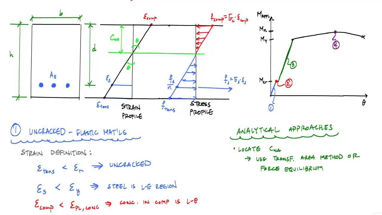 how to make reinforced concrete