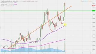US Highland, Inc - UHLN Stock Chart Technical Analysis for 07-07-17