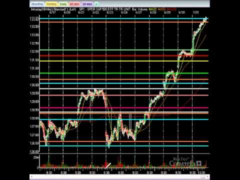 Stock Market Videos: Big Rally May Give Way To Pull Back On Jobs