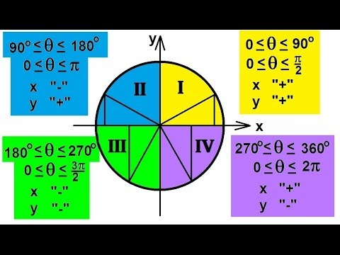 PreCalculus - Trigonometry (5 of 54) The Unit Circle and The Signs of x and y