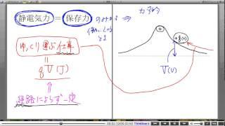 高校物理解説講義:「電位」講義4
