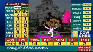 Big Shock to Revanth Reddy in Kodangal | Revanth Reddy vs KCR | TS Elections 2018 Result | MahaaNews