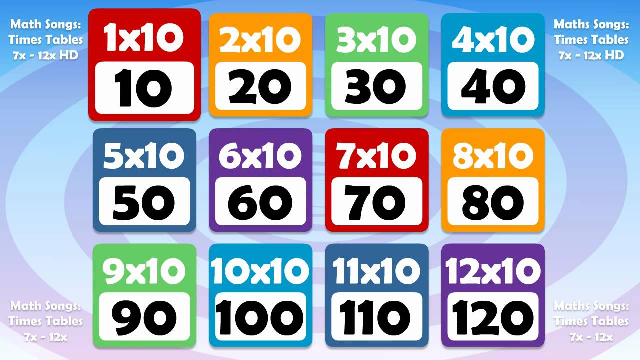 10 times table math song count up by 10s youtube for 10 times table test