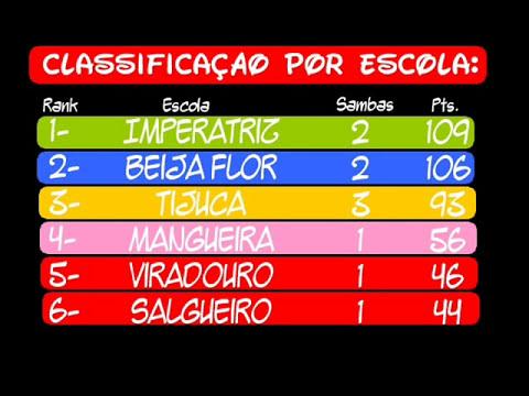 TOP 10 - SAMBAS DE ENREDO - SÉCULO XXI (2010 NÃO ENTROU NA AVALIAÇÃO)