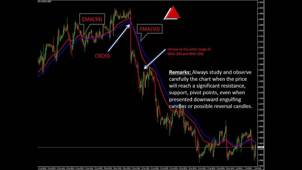 Ema trading strategy forex