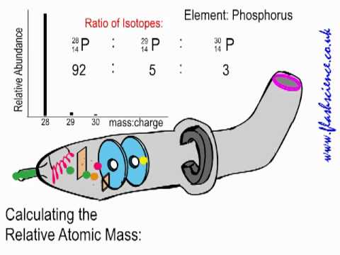 how to find the relative atomic mass from mass spectral data youtube. Black Bedroom Furniture Sets. Home Design Ideas
