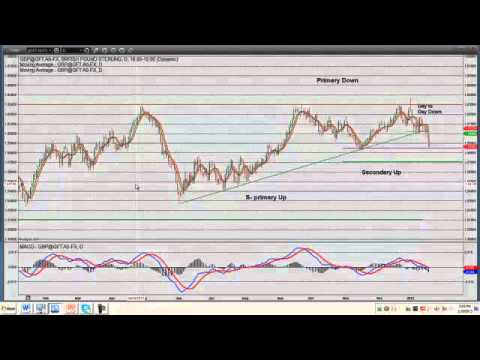What is Forex? - An Introduction to Forex Trading | Economy Watch