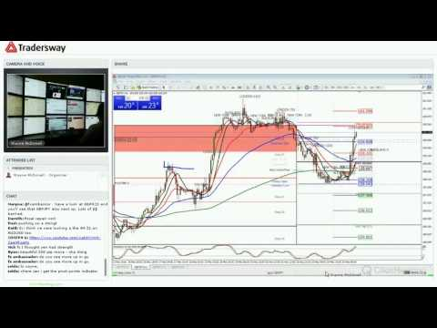 Forex Trading Strategy For Today: (LIVE MAY 24, 2016)
