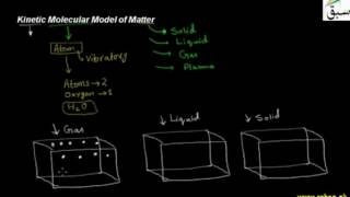 1 Kinetic Molecular Model of Matter ch7 9th